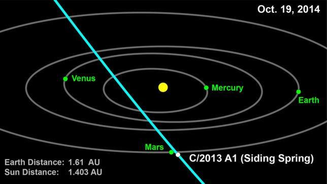 La NASA confirma el peligroso acercamiento de un cometa a Marte