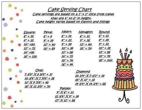 Cake Serving Sizes   CakeCentral.com