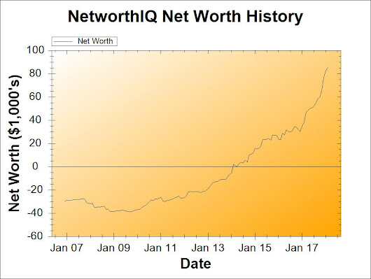Net Worth Update: February 2018 | Poorer Than You