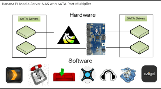 Banana Pi Pro Home Media Server Installer + Image •