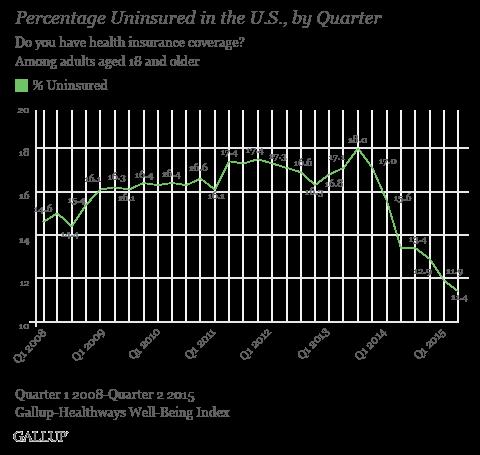 Percentage Uninsured in U.S. by Quarter