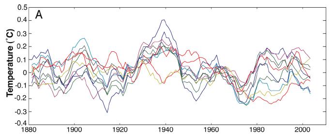 Swanson Tsonis variability