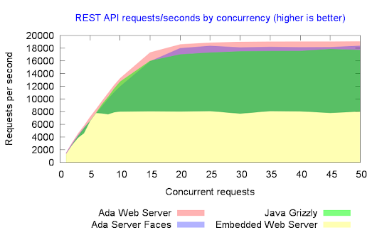 Rest API Benchmark comparison between Ada and Java