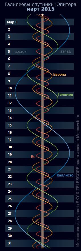 Галилеевы спутники Юпитера в марте 2015 г.