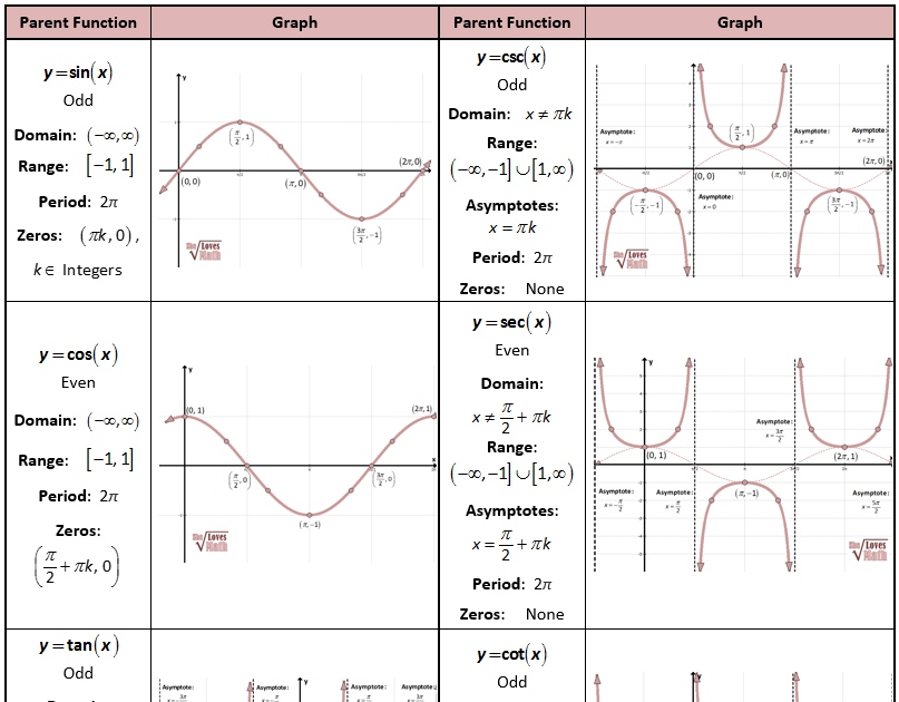 Graphing Trig Functions Worksheet Answers   worksheet