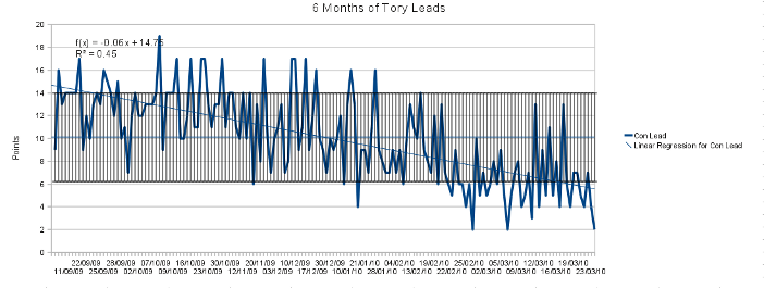6 months of Tory leads