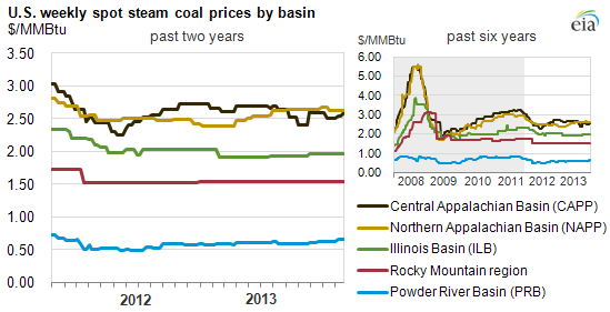 graph of U.S. weekly spot steam coal prices by basin, as explained in the article text