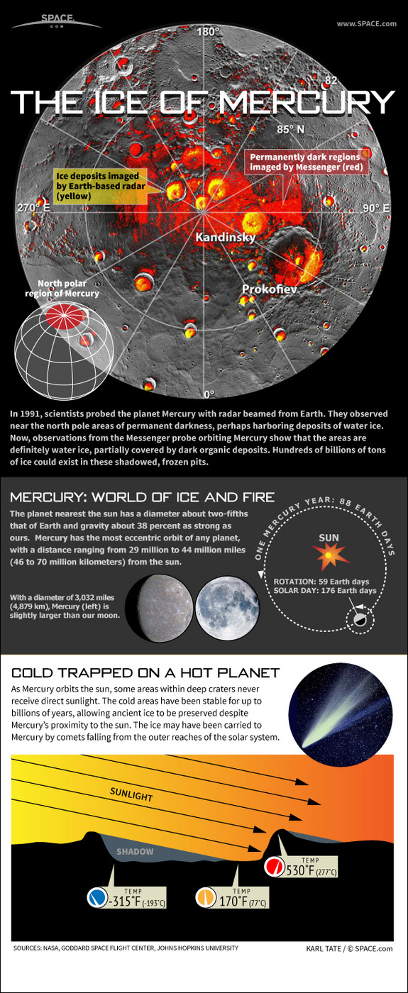 Learn about how billions of tons of water ice stays frozen at the north pole of the hottest planet, Mercury, in this SPACE.com infographic.