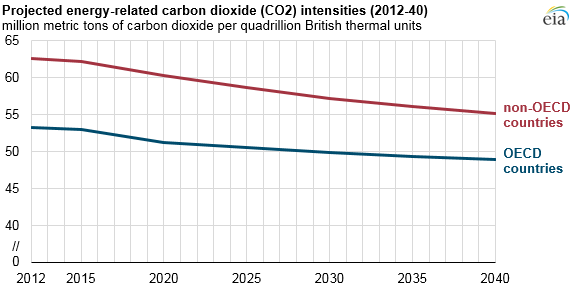 graph of energy-related co2 intensities, as explained in the article text