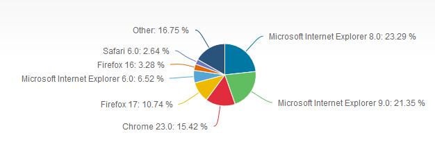cuota navegadores mes dediciembre