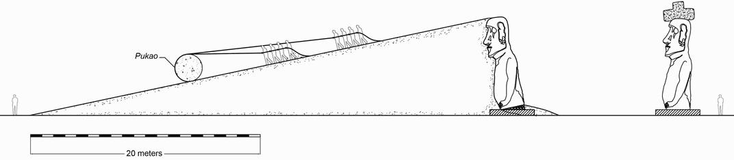 Gracias al uso de esta técnica, serían suficientes unas 15 personas para subir el sombrero de 13 toneladas a la cima de la rampa.