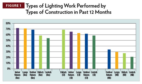 LightNOW » Blog Archive » Survey Profiles Influence Of Electrical ...