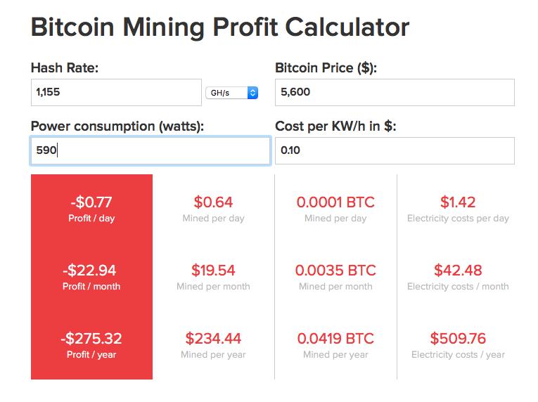 bitcoin ghs calculator