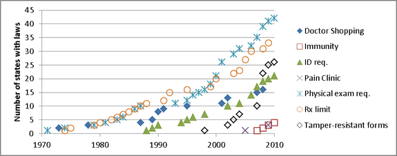 Cumulative number of states authorizing prescription drug abuse-related laws by type of law, United States, 1970-2010