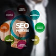 Seo For Ohio Businesses - Build Your Business Blog
