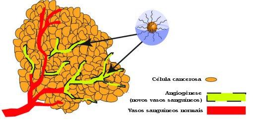Criado tratamento que permite controlar o câncer