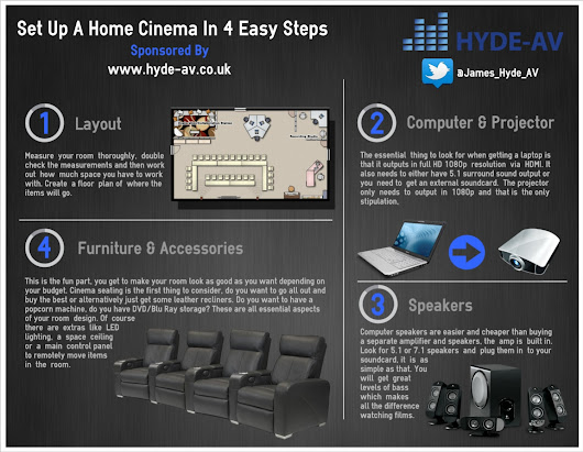 Set Up A Home Cinema In 4 Easy Steps | Visual.ly