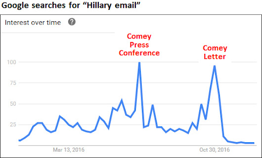 Google Searches for Hillary's Emails Peaked After Comey's Letter | Mother Jones