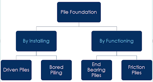 Type of Pile Foundation in Construction - Basic Civil Engineering