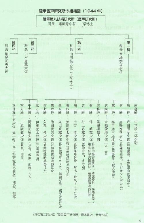 陸軍登戸研究所の組織図(1944年)