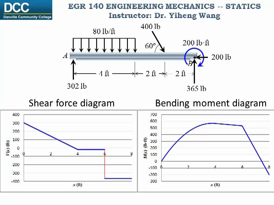 Statics Lecture 26: Internal forces -- Shear Force and ...