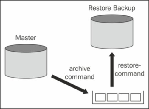 PostgreSQL Backup and Recovery Orchestration: WAL Archiving