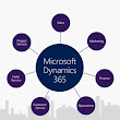 Microsoft Dynamics 365 for Operations: available for in-house use starting this summer | COSMO CONSULT
