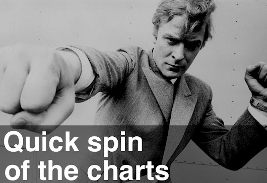 A Quick Spin of the Charts | Emini-Watch.com