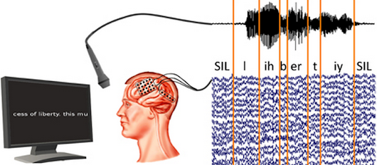 This Device Reads Your Mind and Types Your Thoughts