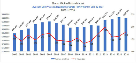 Sharon MA Real Estate - 2016 Annual Review