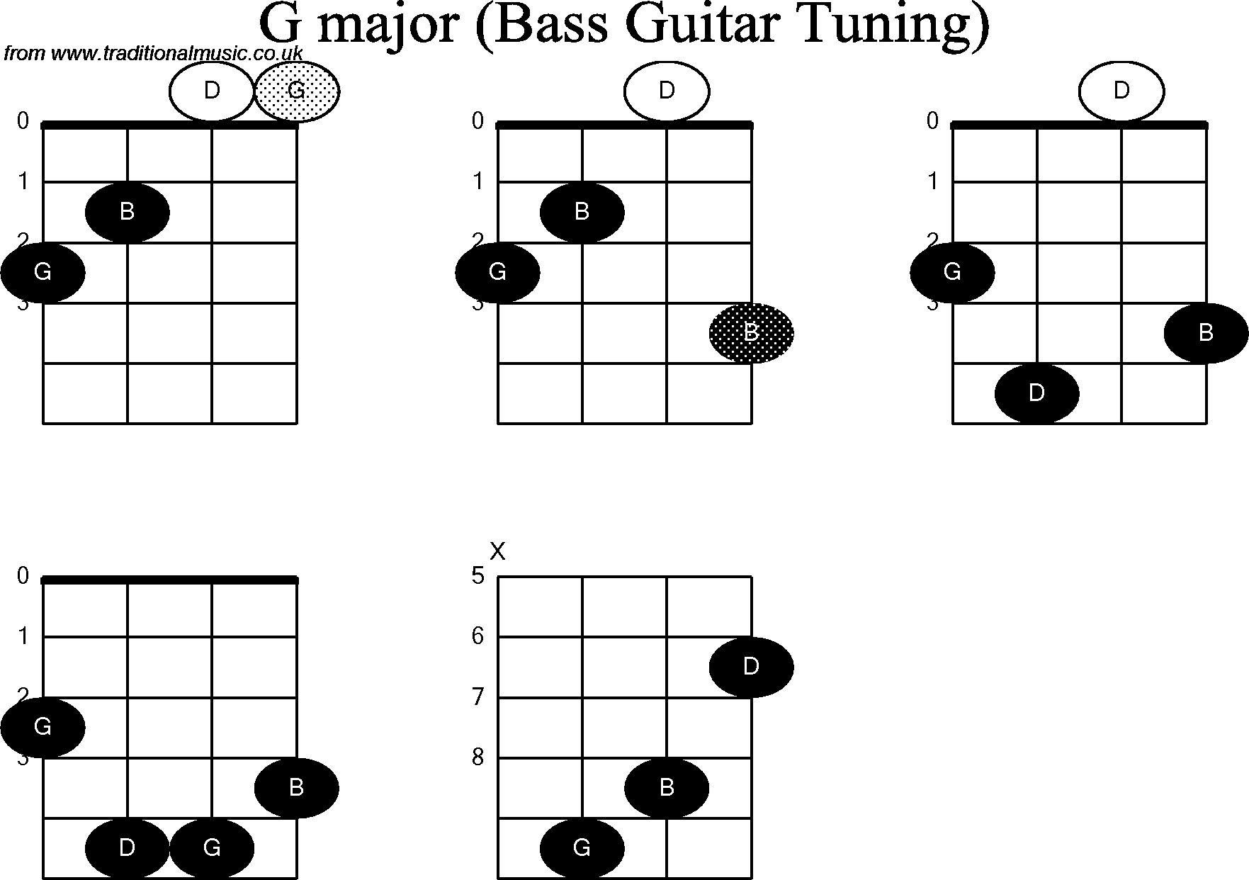 7 Bm Guitar Chord Diagram Bm Chord Guitar Diagram