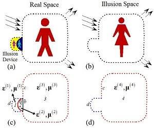 Muito além da invisibilidade: cientistas propõem ilusionismo óptico