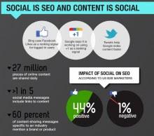 Content fuels social sharing for SEO