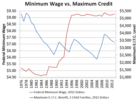 Minimum Wage Vs Earned Income Tax Credit