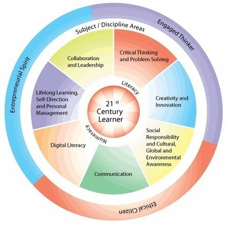 21st Century Skills Don't Exist. So Why Do We Need Them? | ANALYZING EDUCATIONAL TECHNOLOGY