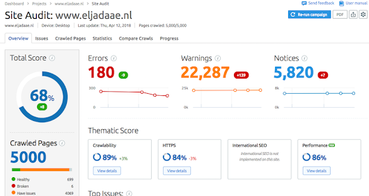 Meer websiteverkeer met SEMrush - Elja Daae