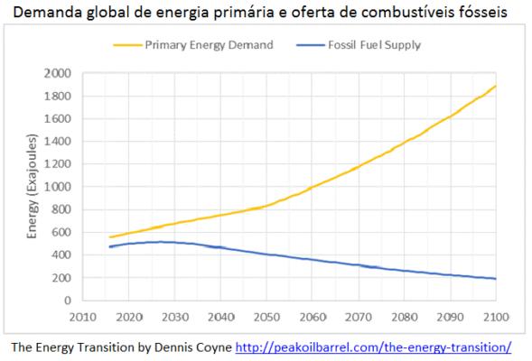 O pico do petróleo e o crescimento das energias renováveis