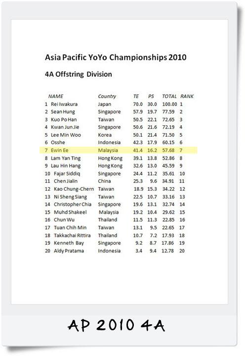 AP-results-4A-