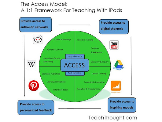 The Access Model: A 1:1 Framework For Teaching With iPads & Other Tablets