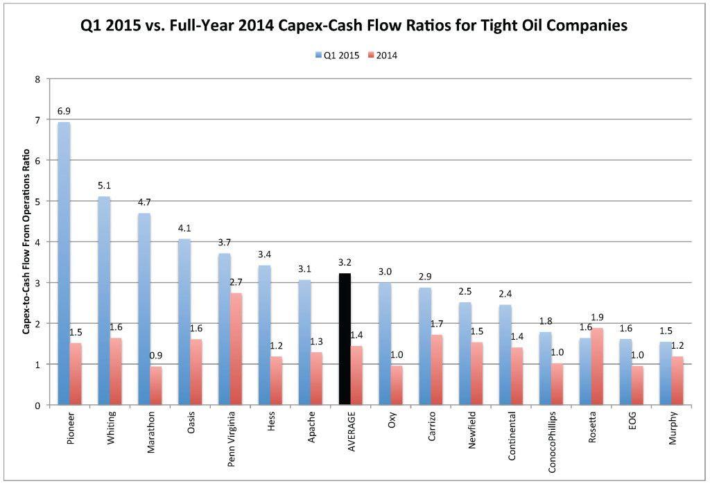 Sampled E&Ps Q1 2015 vs 2014 Capex-CF June 2015