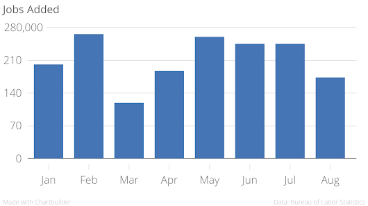 U.S. Jobs Report: 173,000 Jobs Added In August, Unemployment Rate Down To 5.1%