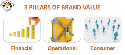 3 Pillars of Brand Value Driven by Intellectual Property