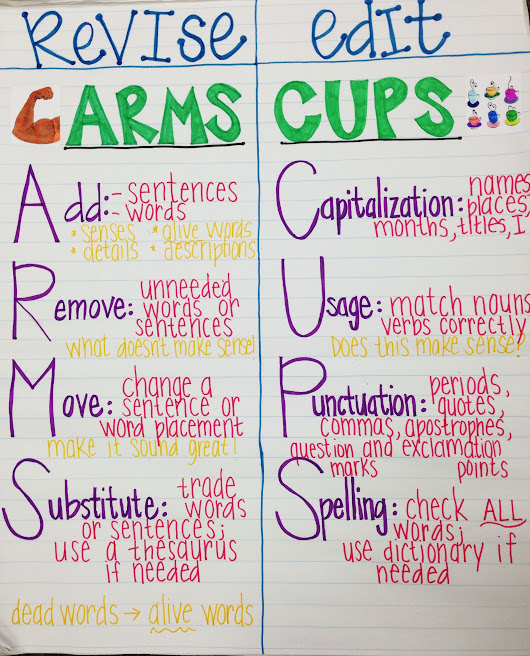 Free ARMS and CUPS Printable Rubrics