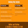 Cyber Bullying: Is It Really An Epidemic? (Infographic)