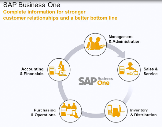 Better Distribution | SAP Business One #ERP