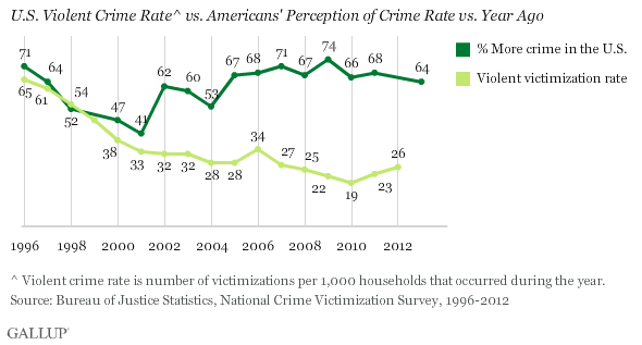 U.S. Violent Crime Rate^ vs. Americans' Perception of Crime Rate vs. Year Ago