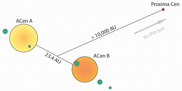 Fig. 1. Schema of Alpha Centauri planetary systems