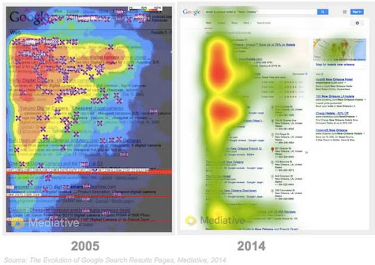 Eye-Tracking Study: How Users View Google Search Result Pages