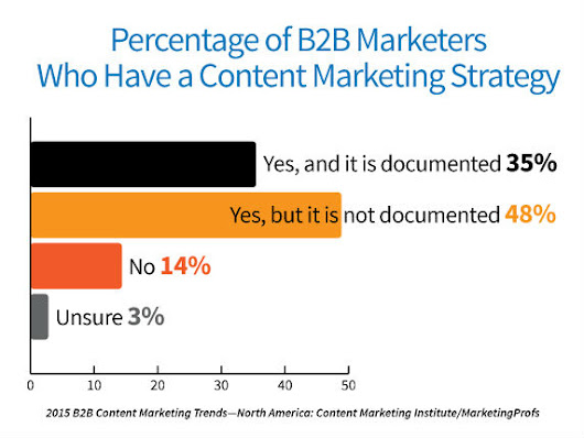 New B2B Content Marketing Research: Focus on Documenting Your Strategy