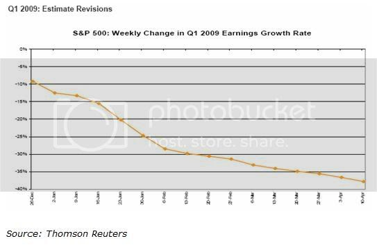 S&P earnings revisions